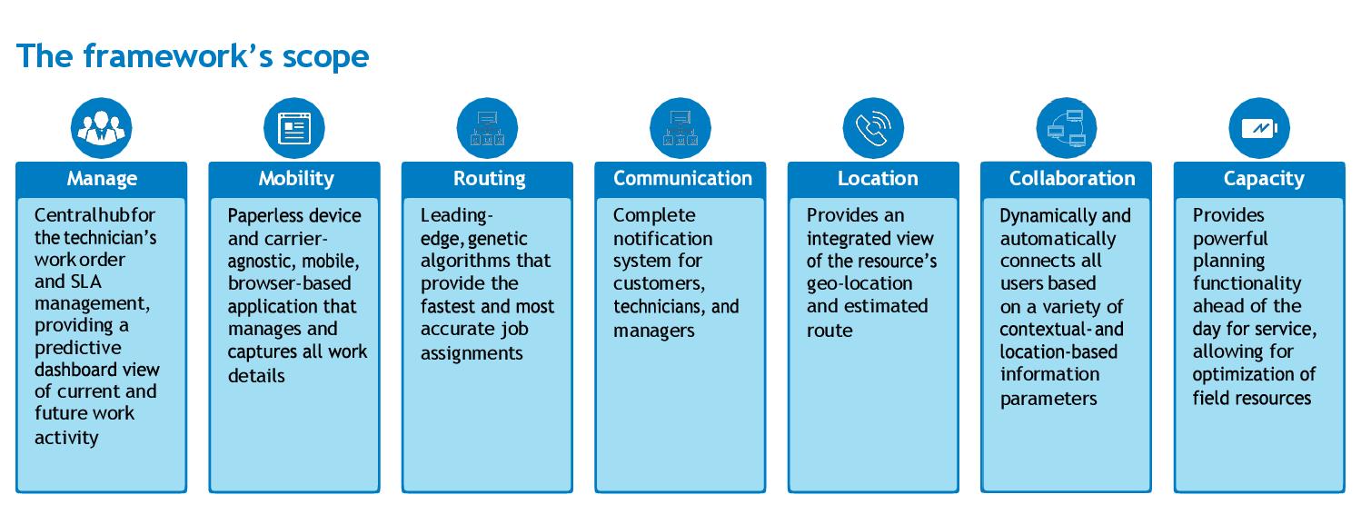 Kasetti Technologies | Field Service Management